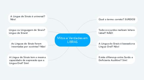 Mind Map: Mitos e Verdades em LIBRAS