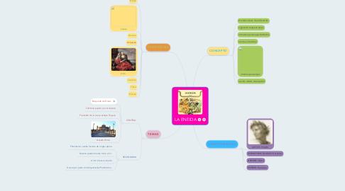 Mind Map: LA ENEIDA