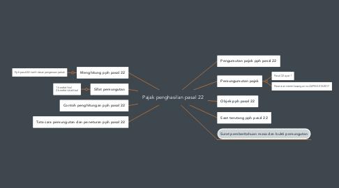 Mind Map: Pajak penghasilan pasal 22