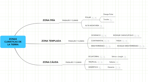 Mind Map: ZONAS CLIMÁTICAS DE LA TIERRA