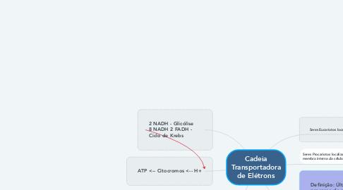 Mind Map: Cadeia Transportadora de Elétrons