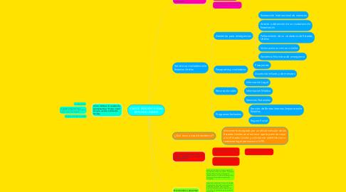 Mind Map: VISA DE RESIDENTE PARA ESTADOS UNIDOS