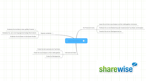 Mind Map: www.sharewise.com