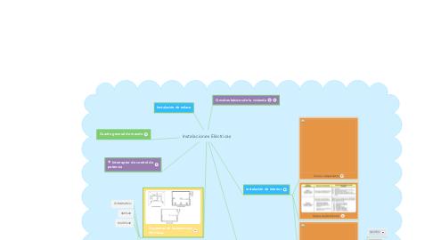 Mind Map: Instalaciones Eléctricas