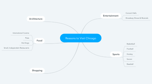 Mind Map: Reasons to Visit Chicago