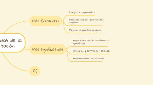 Mind Map: Expectativas de la Presentación