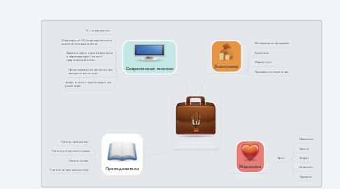 Mind Map: «Перспективные виды  деятельности в Казахстане»