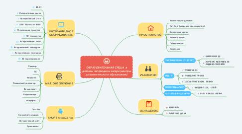 Mind Map: ОБРАЗОВАТЕЛЬНЫЙ ВЕБ-КВЕСТ