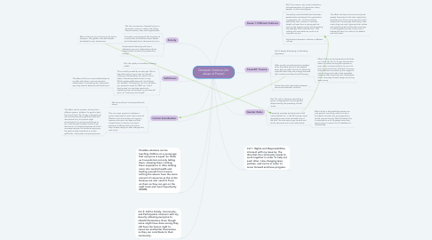 Mind Map: Domestic Violence (An abuse of Power)