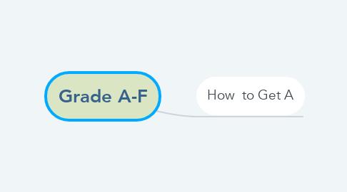 Mind Map: Grade A-F
