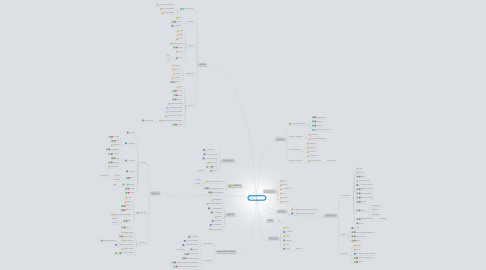 Mind Map: Mediros