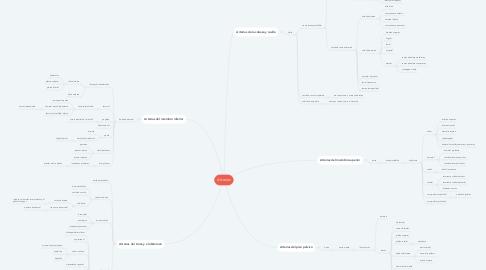 Mind Map: Arterias