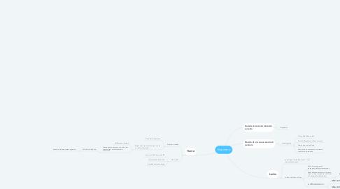Mind Map: Empirismo