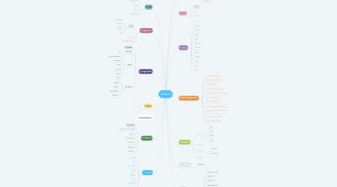 Mind Map: Designe