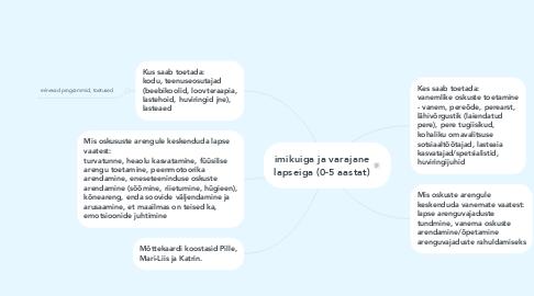 Mind Map: imikuiga ja varajane lapseiga (0-5 aastat)