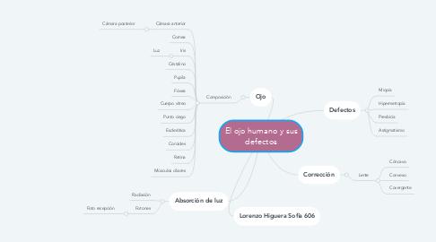 Mind Map: El ojo humano y sus defectos