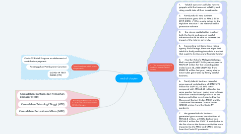 Mind Map: end of chapter