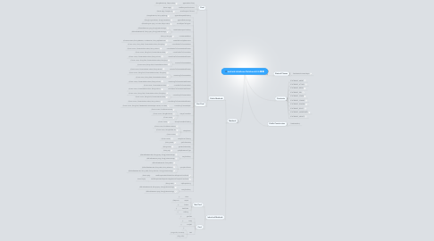Mind Map: android.database.DatabaseUtils