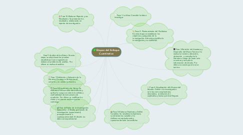 Mind Map: Etapas del Enfoque Cuantitativo