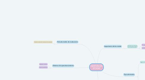Mind Map: GESTIÓN DE STOCKS