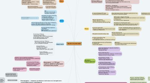 Mind Map: Середньовічна людина