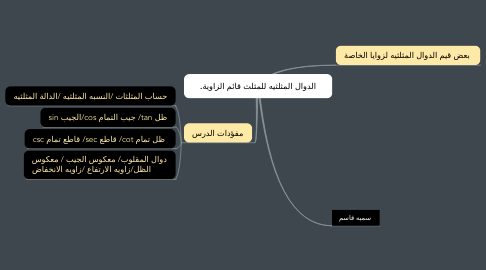 Mind Map: تنظيم تنوع الحياه