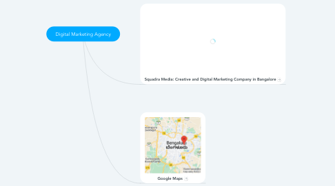 Mind Map: Digital Marketing Agency