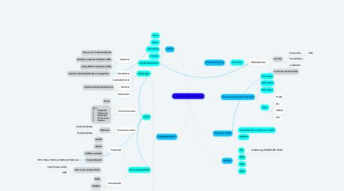 Mind Map: Kwaliteit(smangementsysteem)