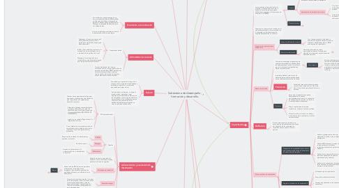 Mind Map: Subsistema de desempeño, formación y desarrollo