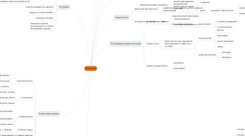 Mind Map: Desnutrição