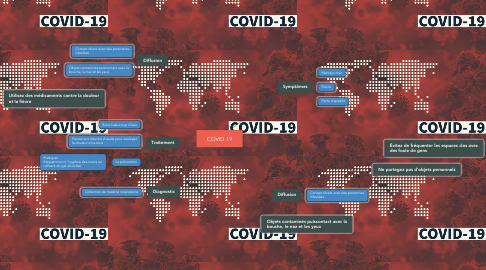 Mind Map: COVID 19