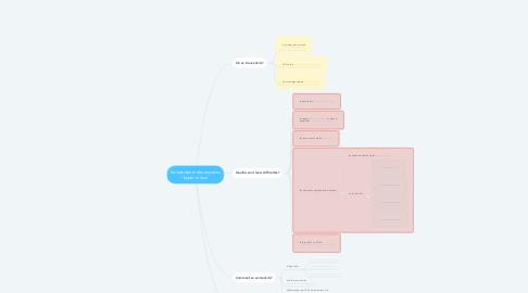 """Mind Map: les habitants des espaces """"hyper-ruraux"""""""
