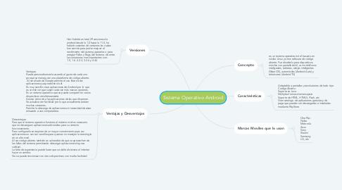 Mind Map: Sistema Operativo Android