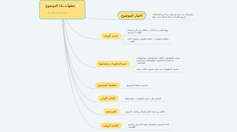 Mind Map: خطوات بناء الموضوع
