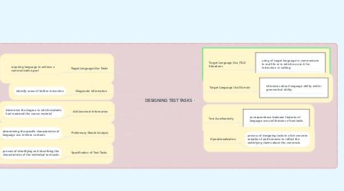 Mind Map: DESIGNING TEST TASKS