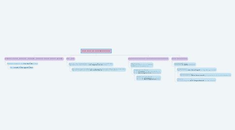Mind Map: 𝑻𝒉𝒆 𝑨𝒓𝒕 𝒐𝒇 𝑨𝒅𝒗𝒆𝒓𝒕𝒊𝒔𝒊𝒏𝒈
