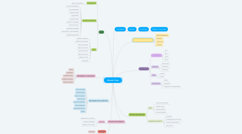 Mind Map: Metodo Polya