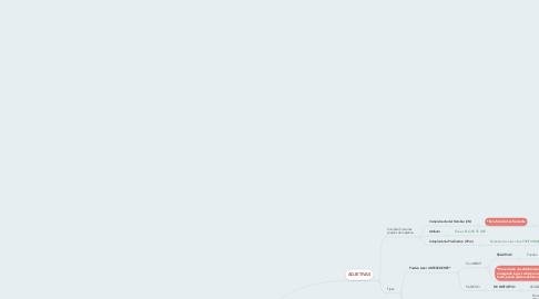 Mind Map: Oraciones subordinadas