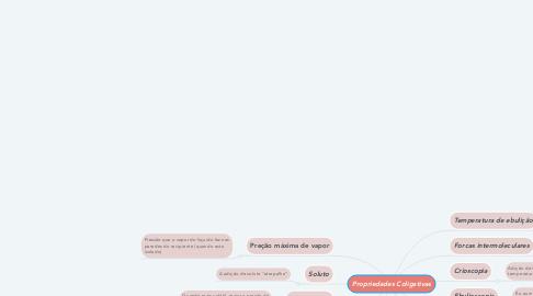 Mind Map: Propriedades Coligativas