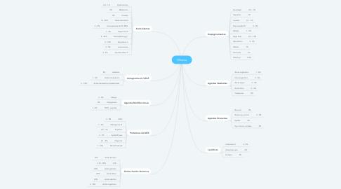 Mind Map: Olheiras