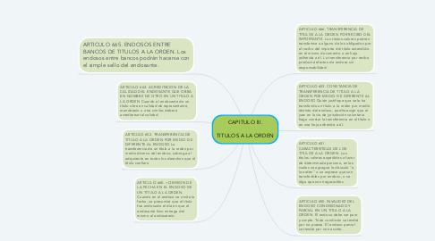 Mind Map: CAPITULO III.  TITULOS A LA ORDEN