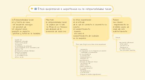 Mind Map: Ética empresarial e importancia en la responsabilidad social