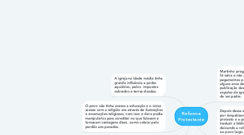 Mind Map: Reforma Protestante