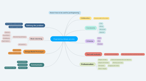 Mind Map: Engineering design process