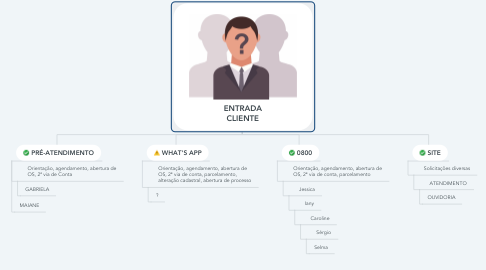 Mind Map: ENTRADA CLIENTE