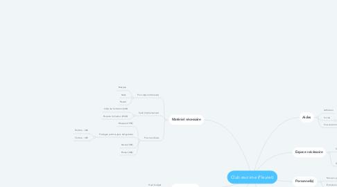 Mind Map: Club escrime (Fleuret)