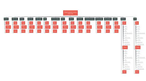 Mind Map: Структура рекламных кампаний