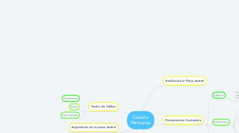 Mind Map: Colacho Hermanos