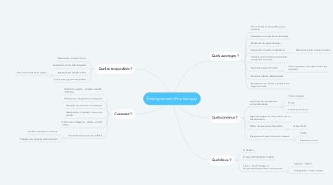Mind Map: Enseignement/Numérique