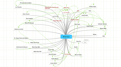 Mind Map: Metal Gear